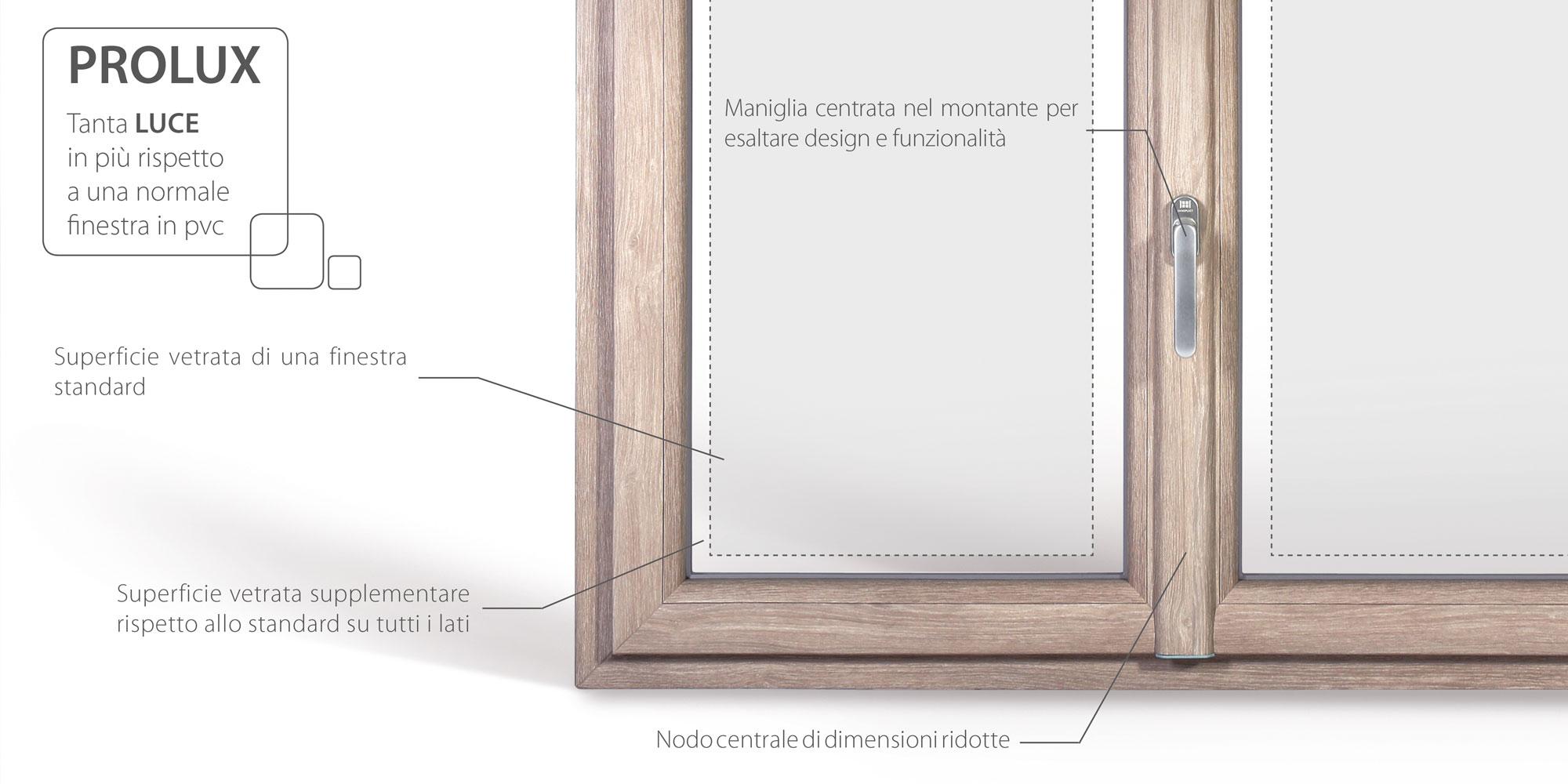 Scopri i vantaggi della finestra Prolux nata per la ristrutturazione